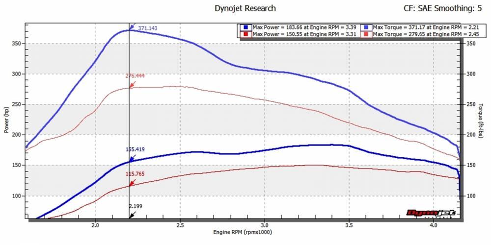 NEW Q-PRO+ Flash TDI Tuning for 2009-2014 Jetta, Golf, Beetle, Sportwagen  (+34whp & +95lb-ft)